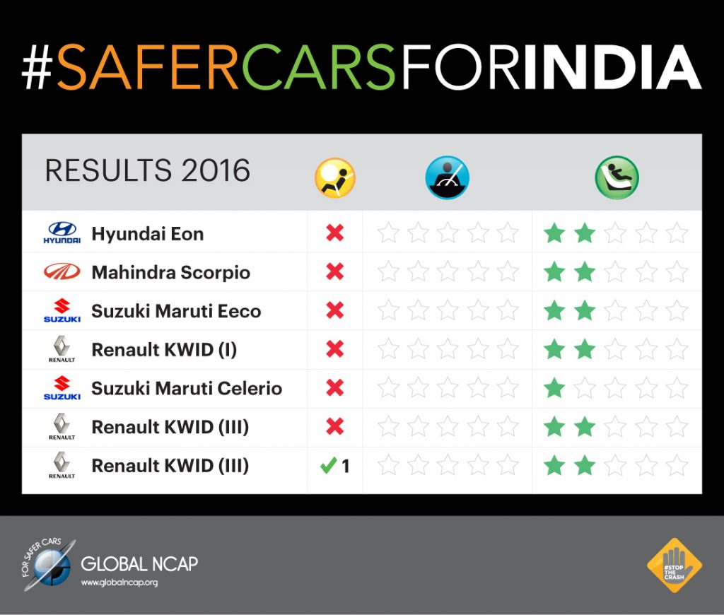 NCAP Car Test results